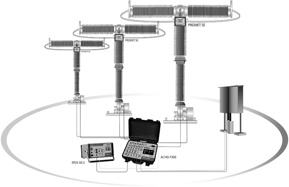 Fig.: Connection scheme ACTAS and PROMET SE